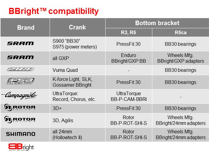 campagnolo compatibility chart